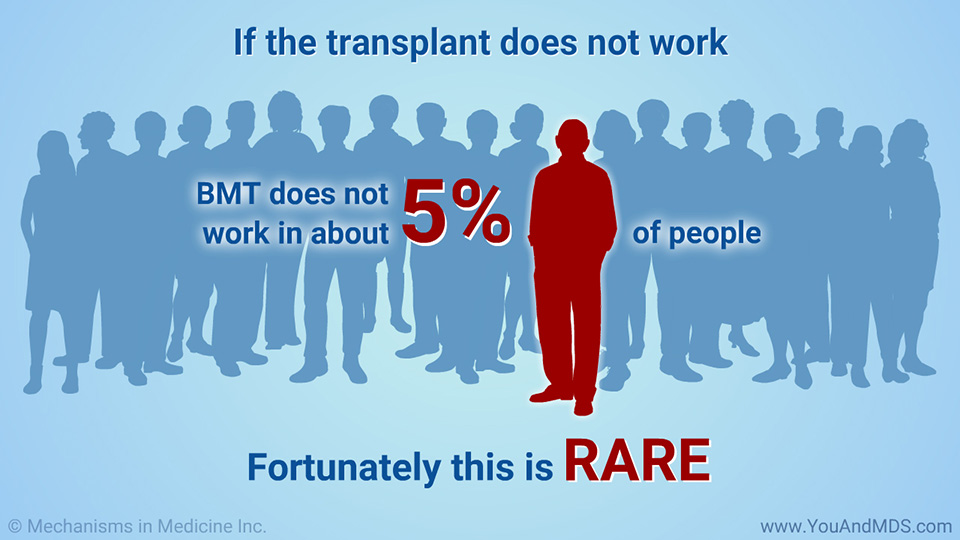 If the transplant does not work