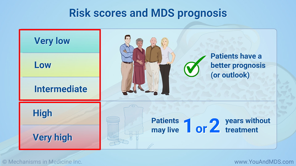 Risk scores and MDS prognosis